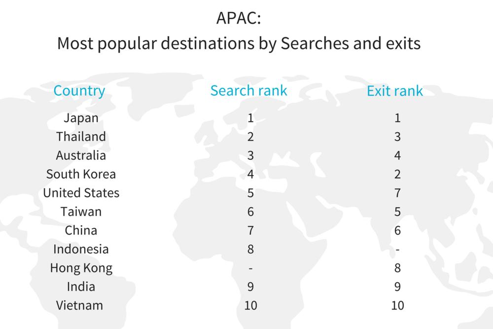 APAC Most popular destinations_ searches v exits (1).png