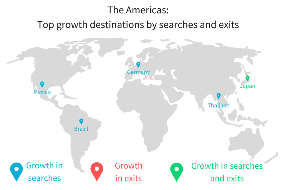 Global v AMER top growth destinations.png