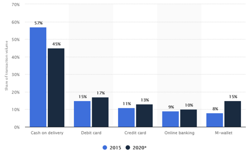 Preferred digital payment methods in India in 2015 and 2020 ( Source: Euromonitor )