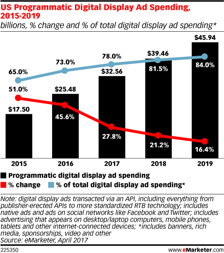 US Programmatic Digital Display Ad Spending