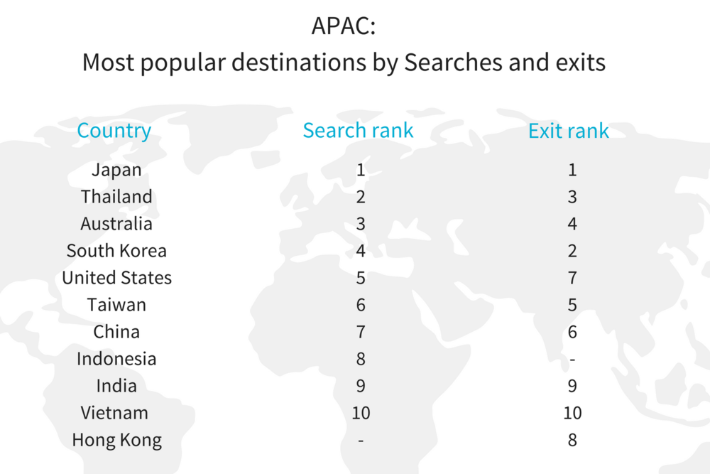 APAC H1 most pop destination insights.png