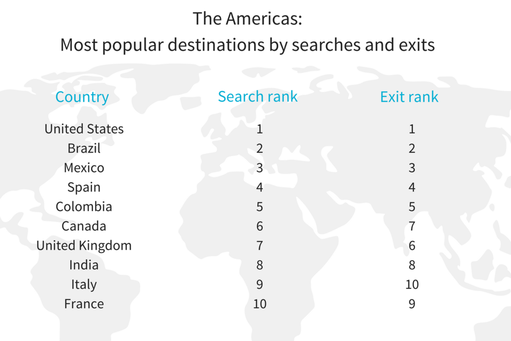AMER H1 most pop destination insights.png