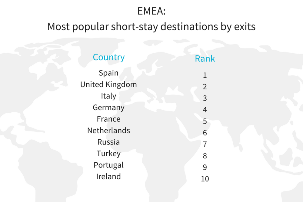 EMEA H1 most pop short stay destination insights.png