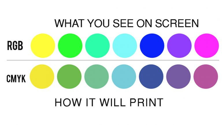 Different view of RGB and CMYK colors