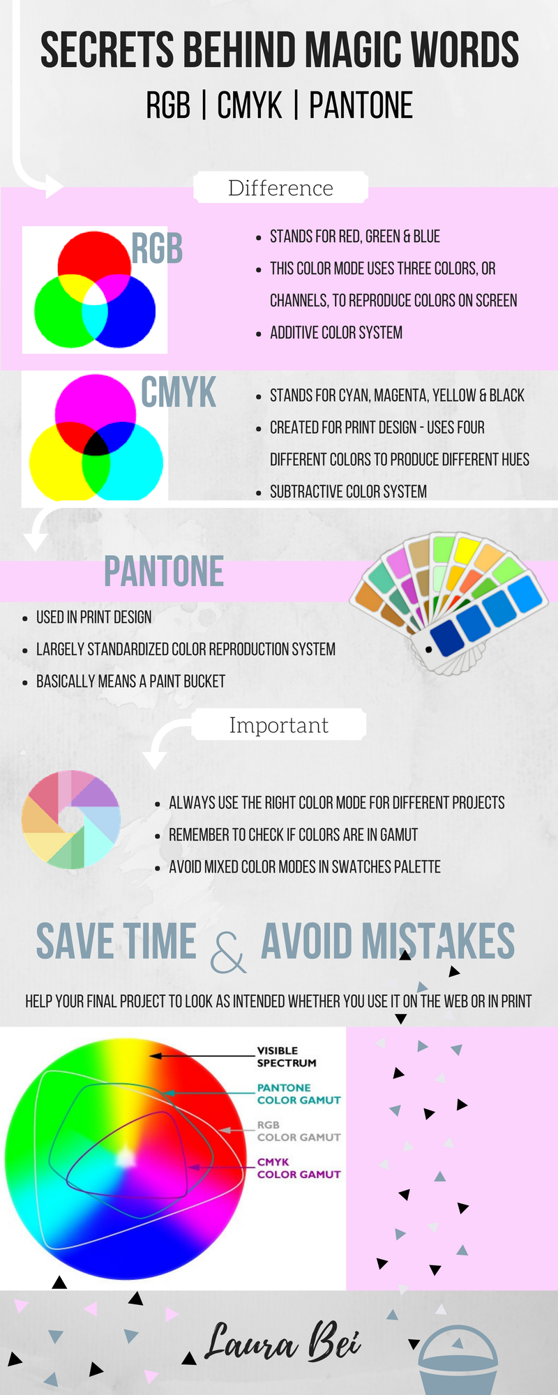 Infograph by Laura Bei about the difference between different color modes RGB, CMYK, PANTONE.png