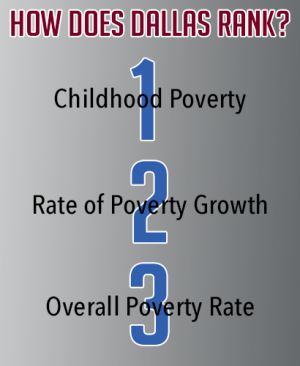 Poverty Ranks