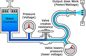 http://www.creativeoutdoorlighting.com/electrical-plumbing-analogy/
