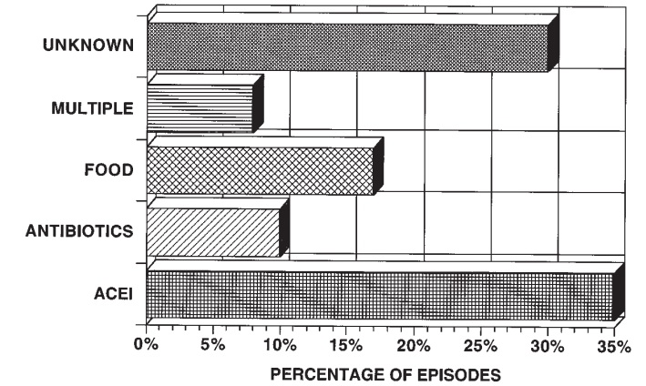 Fig 1. Cause of angioedema in 80 patients (93 episodes), 18 to 86 years of age, from 1985 to 1995. Ishoo et al