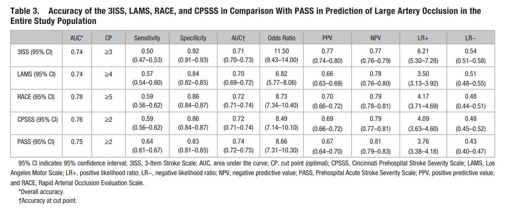 Hastrup S, Damgaard D, Johnsen SP, Andersen G. Prehospital acute stroke severity scale to predict large artery occlusion: design and comparison with other scales. Stroke. 2016;47:1772–1776