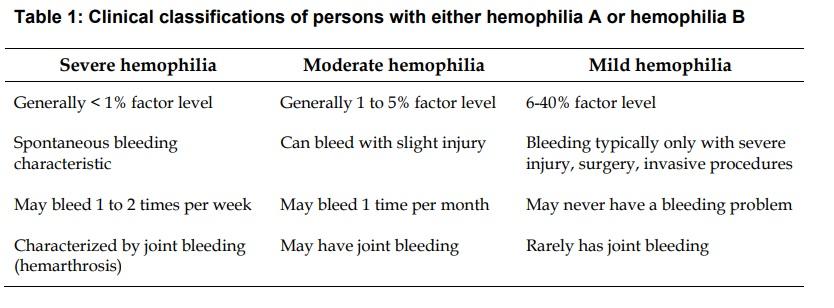 hemophilia of georgia April 2008