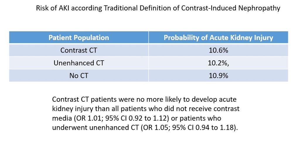 risk of AKI traditional 2.jpg