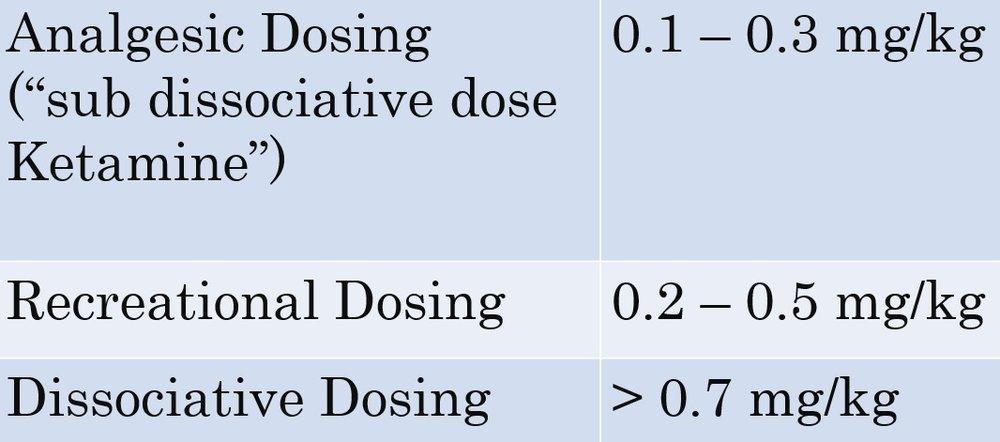 Low dose ketamine table 4.jpg