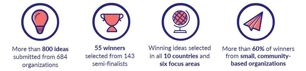 Photo Description: DREAMS received more than 800 ideas. Fifty-five winners were selected from 143 finalists. Winning ideas were selected for implementation in all 10 countries. More than 60% of winners were from small, community based organizations.