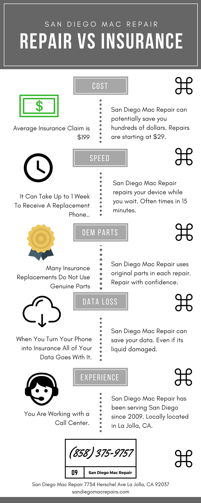 repair vs insurance iPhone repair in La Jolla. San Diego Mac Repair infograph about repair vs insurance for iPhone repairs.