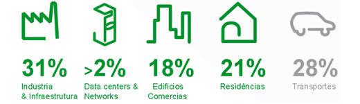 Consumo de Energia. Fonte: Schneider Electric