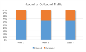 Figure 1: Inbound vs. Outbound Data Traffic.