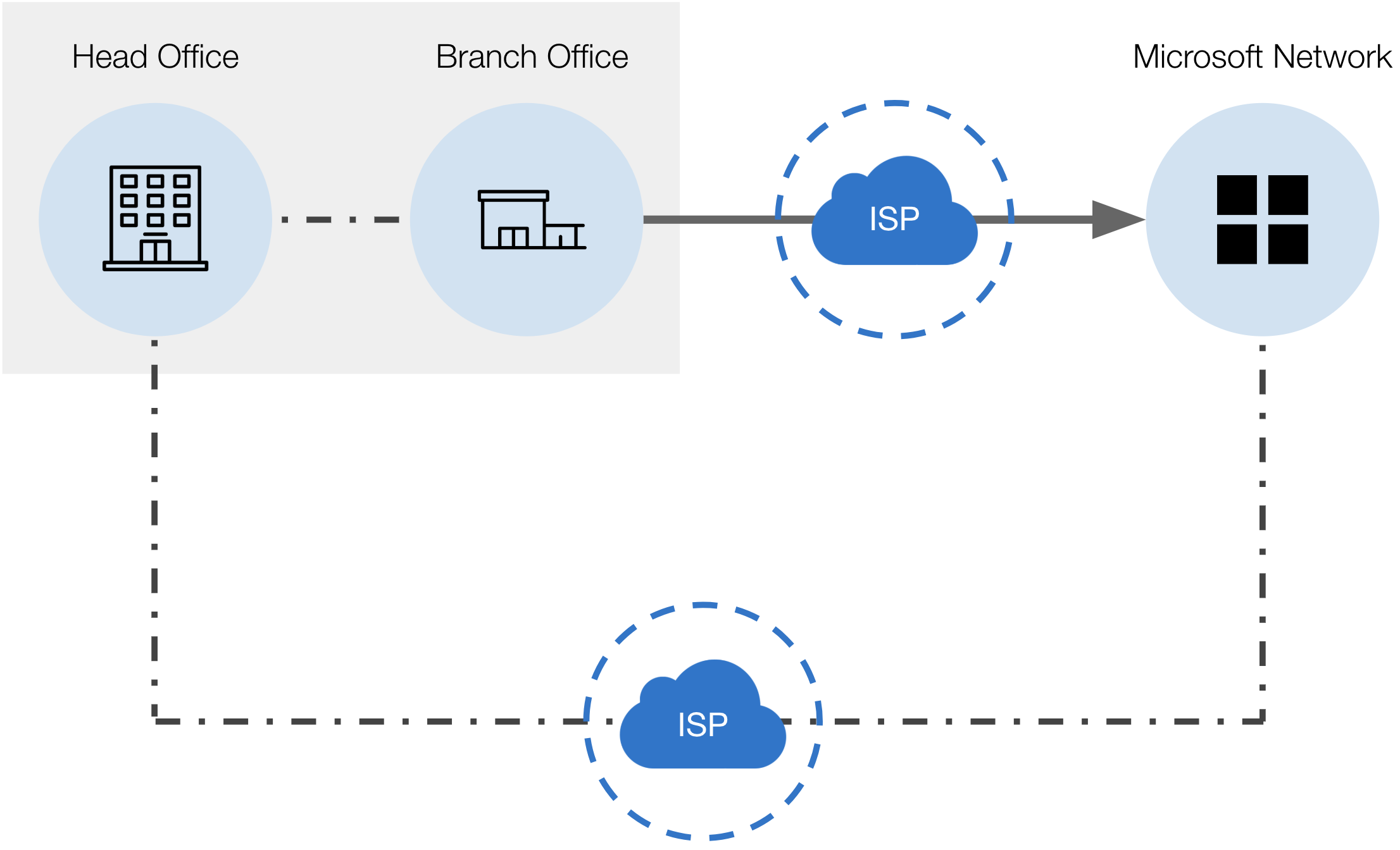 High performance network architecture for Office 365