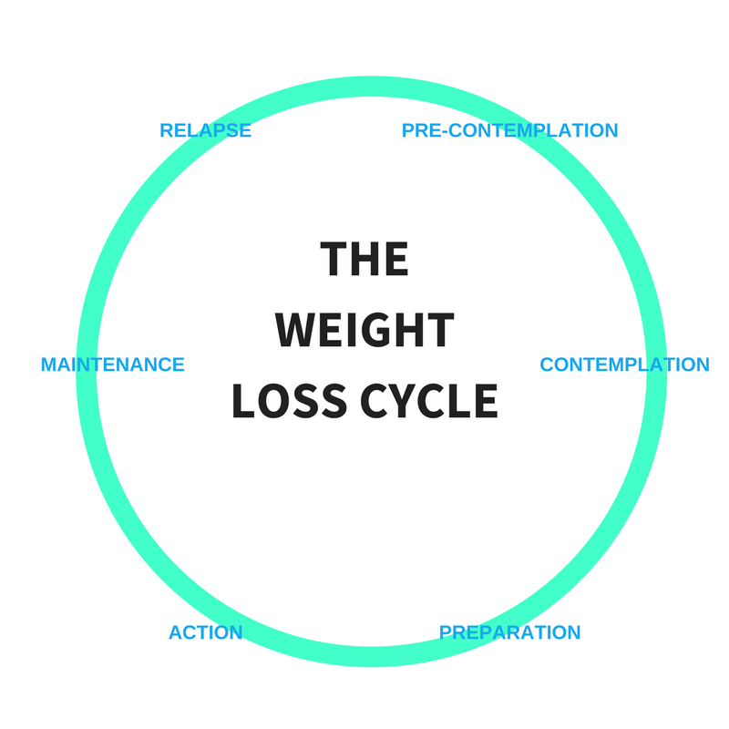 A stereotypical illustration of a action cycle which can be applied to any lifestyle change