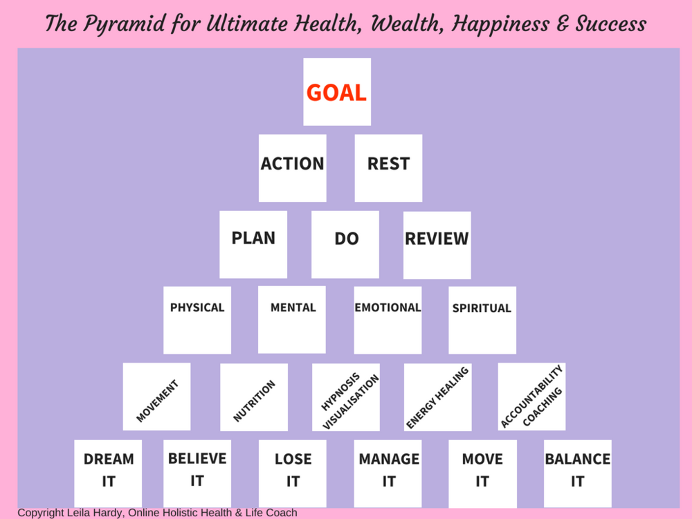 The Pyramid for Ultimate Health, Wealth, Happiness & Success.png