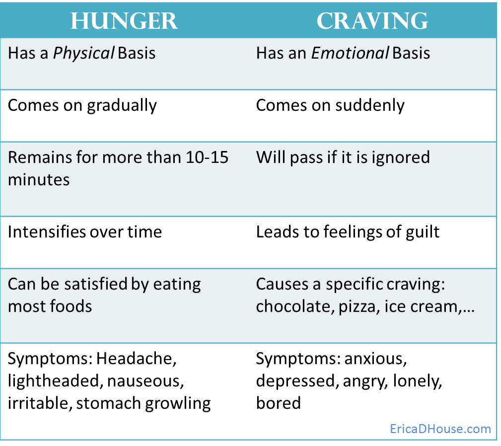 Hunger vs Guilt