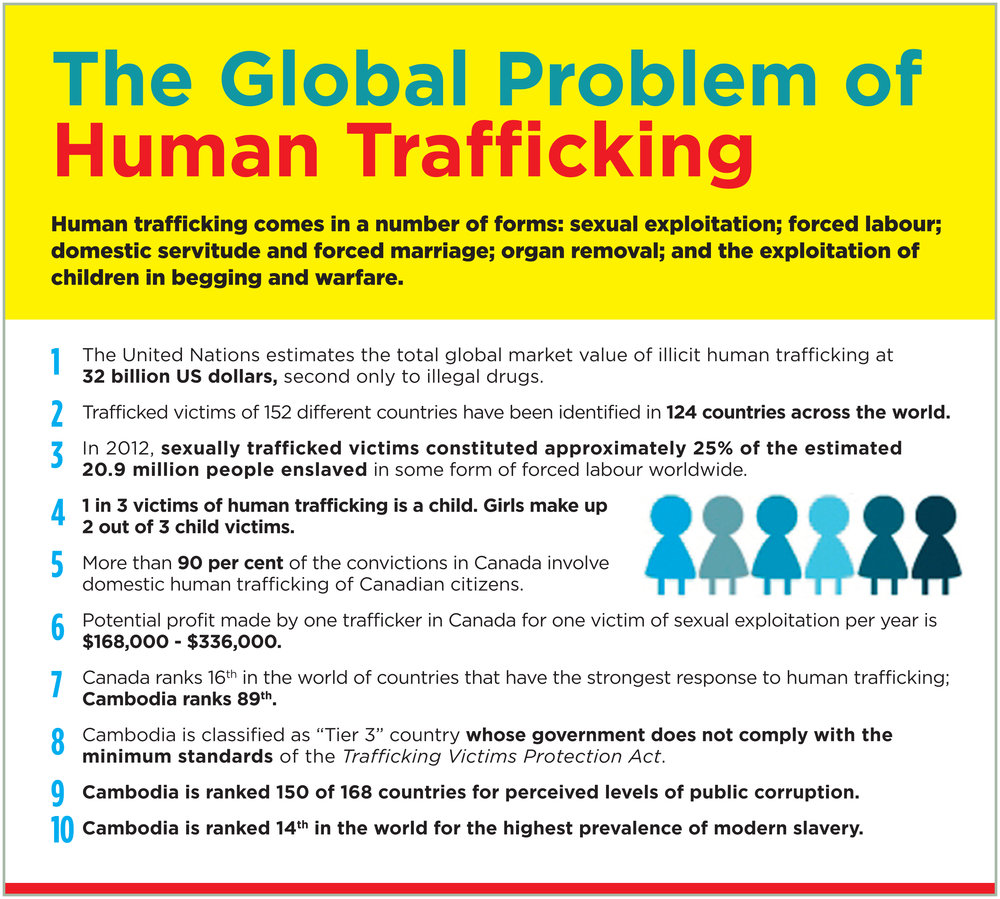 "Sources United Nations Office on Drugs and Crime, Fact Sheet on Human Trafficking. https://www.unodc.org/documents/humantrafficking/UNVTF_fs_HT_EN.pdf United Nations Office on Drugs and Crime, 2014 Global Report on Trafficking in Persons. https://www.unodc.org/documents/data-and-analysis/glotip/GLOTIP_2014_full_report.pdf International Labour Organization, Forced Labour, Human Trafficking, and Slavery. http://www.ilo.org/global/topics/forced-labour/lang--en/index.htm United Nations Office on Drugs and Crime, 2014 Global Report on Trafficking in Persons. https://www.unodc.org/documents/data-and-analysis/glotip/GLOTIP_2014_full_report.pdf Moore, H. and Levasseur, J, (2014, March 24) ""Human traffickers going unpunished in Canada…"". CBCNews. http://www.cbc.ca/news/canada/manitoba/human-traffickers-going-unpunished-in-canada-experts-say-1.2584944 Human Trafficking National Coordination Centre, Domestic Human Trafficking for Sexual Exploitation in Canada, 2013, for The Royal Canadian Mounted Police. http://publications.gc.ca/collections/collection_2014/grc-rcmp/PS64-114-2014-eng.pdf Global Slavery Index http://www.globalslaveryindex.org/findings/ United States State Department, Trafficking in persons Report, June 2007 http://www.humantrafficking.org/uploads/publications/2007_TIP_Report.pdf Transparency International, Corruptions Perceptions Index, https://www.transparency.org/country/#KHM Slavery Index http://www.globalslaveryindex.org/country/cambodia/"