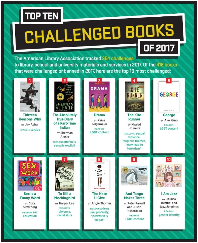 This graphic from the American Library Association depicts the top ten banned books in the U.S. for 2017.