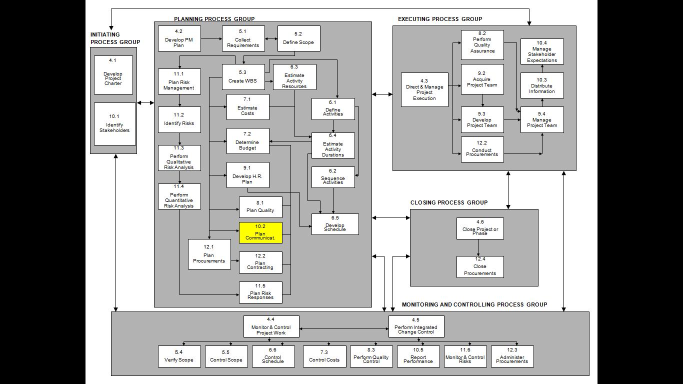 16 Plan Communications