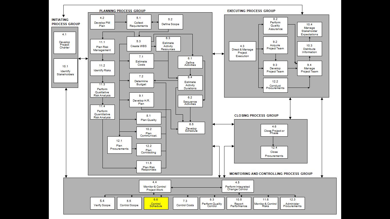 26 Control Schedule