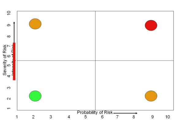 Risk Plan 2