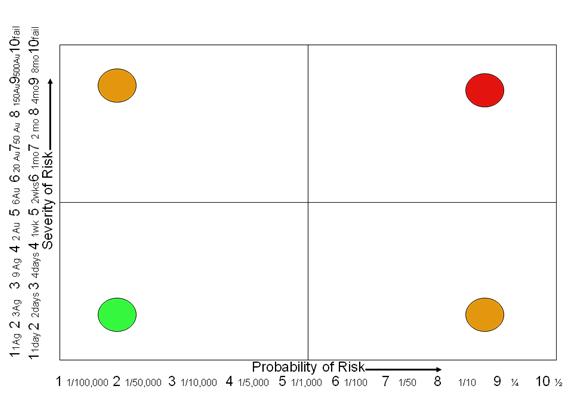 Risk Plan 3