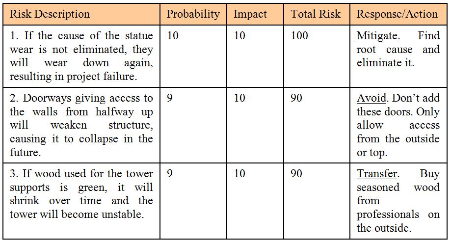Risk Plan 6