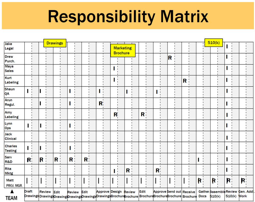 Class Responsibility Matrix Example