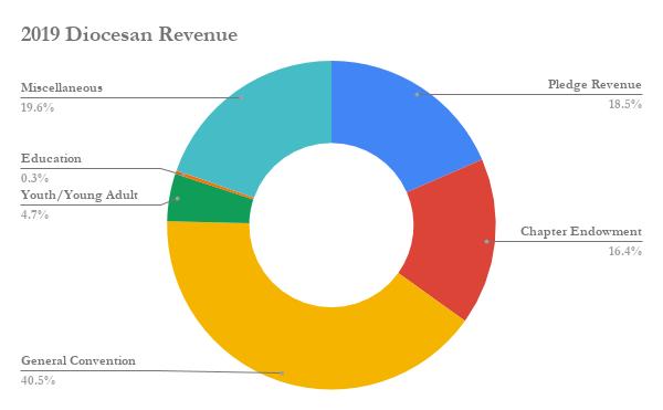2019 Diocesan Revenue.png