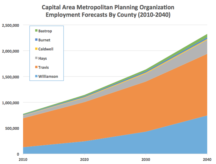 Source: Capital Area Metropolitan Planning Organization