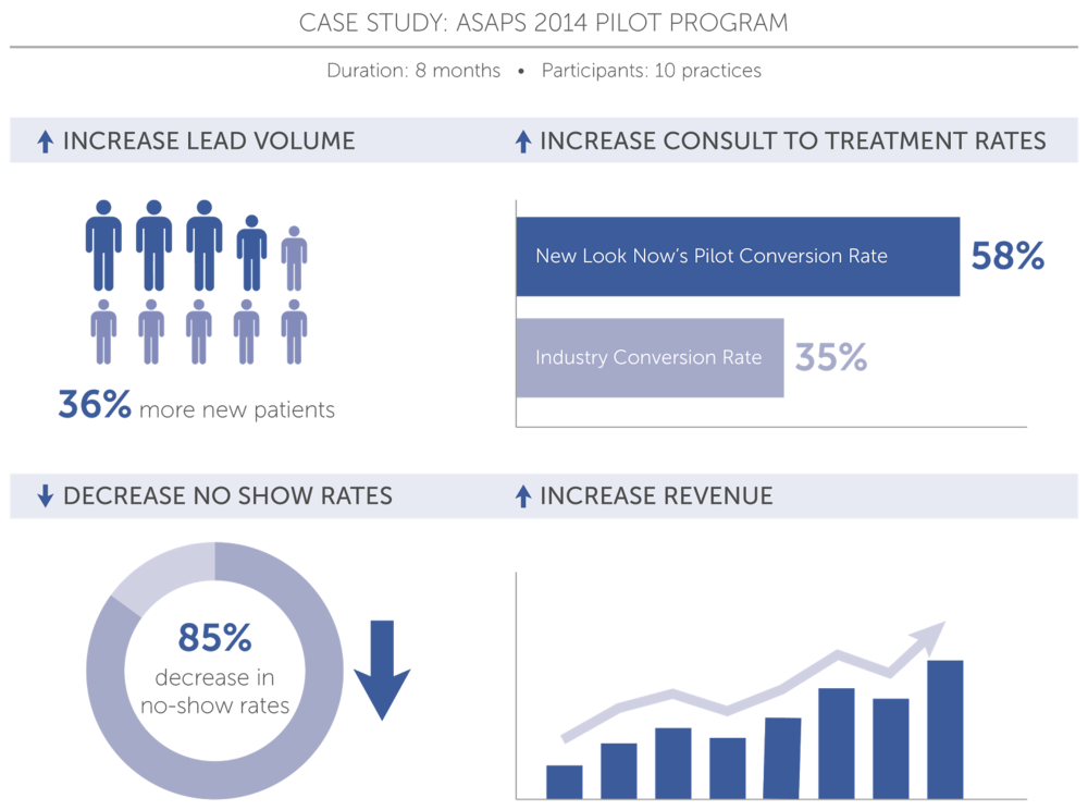 General Data from ASAPS 2014 Pilot Program Case Study of New Look Now visualizer usage.
