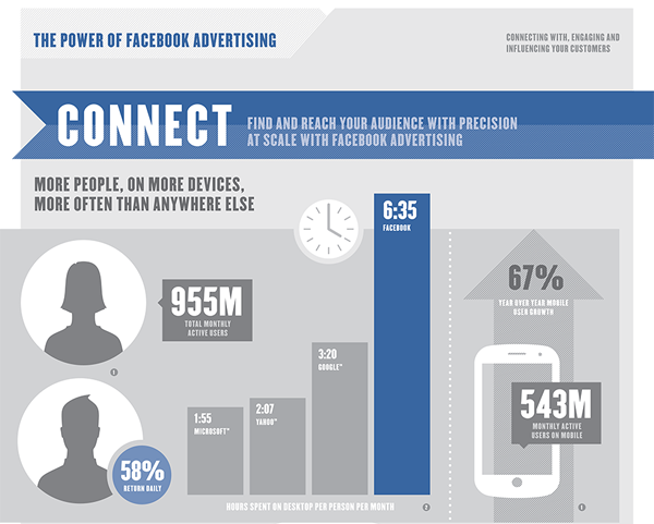 power-of-facebook-advertising-infographic-1.png