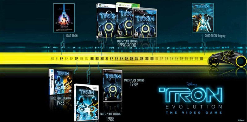 A heavily summarized visualization of transmedia franchise,  Tron: Legacy.