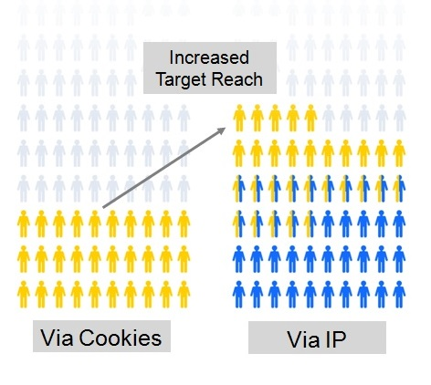 Combining Authenticated IP and Cookie Targeting Enables the Highest Fidelity Audiences and Maximizes Reach