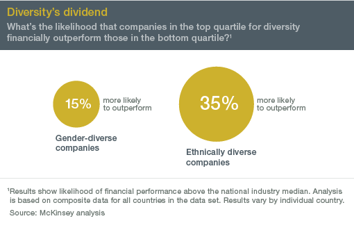 Source:http://www.mckinsey.com/business-functions/organization/our-insights/why-diversity-matters