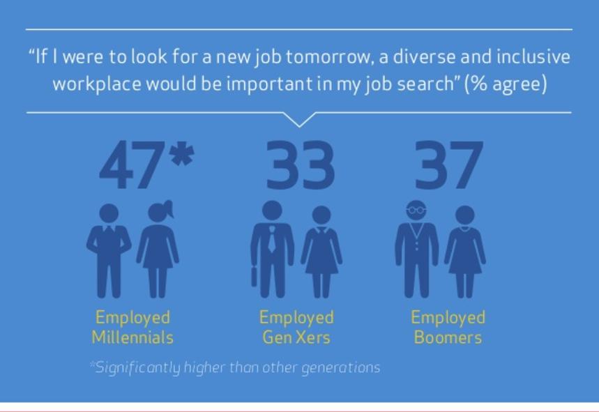 Source:http://www.webershandwick.com/news/article/millennials-at-work-perspectives-on-diversity-inclusion