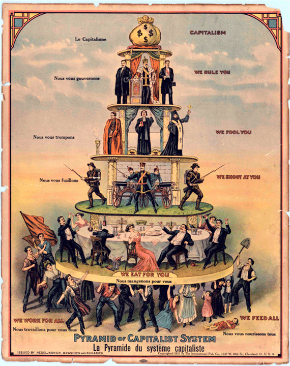 """Pyramid of Capitalist System  cartoon, Nedeljkovich, Brashich, & Kuharich, Industrial Worker, United States, 1911  The graphic was produced in 1911 by Industrial Worker, a newspaper of the U.S.-based Industrial Workers of the World. It is derived from an anonymous 1900 cartoon by the Union of Russian Socialists. The original drawing included the stanza:  """" The time will come when the people in their fury will straighten their bent backs and bring down the structure with one mighty push of their shoulders. """"  The message of both cartoons is a critique of capitalism as a system that results in class stratification and a concentration of wealth. It is meant to illustrate that the working class supports all other classes, and if they withdrew their support from the system they could literally topple the existing order."""