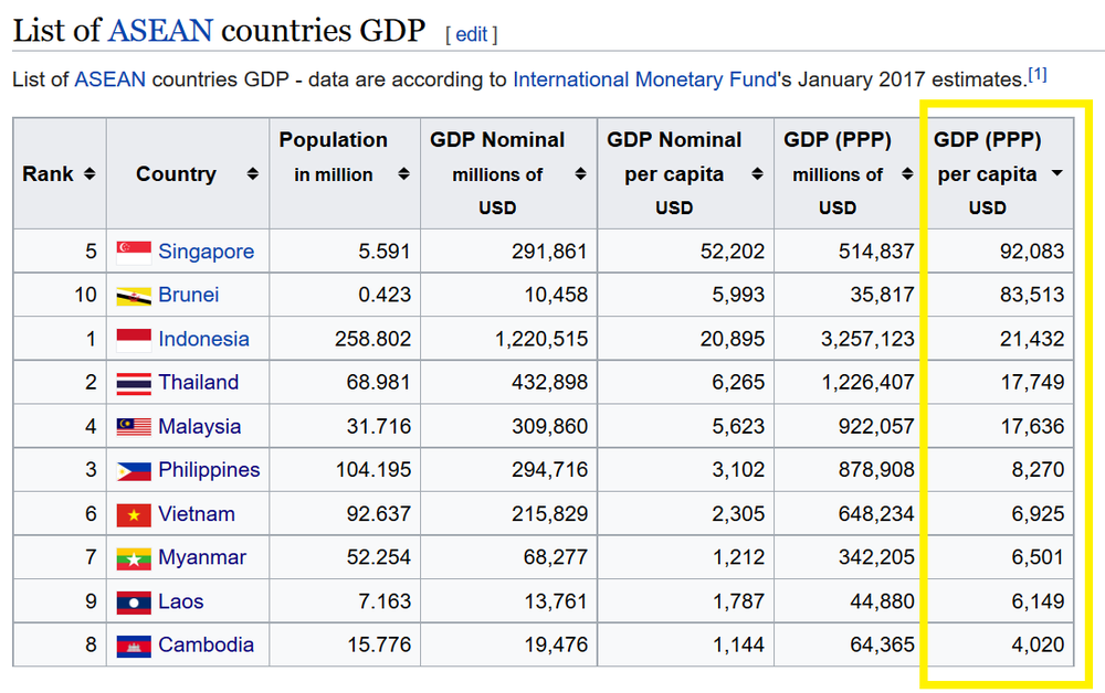 however you measure it, the Cambodian people get screwed