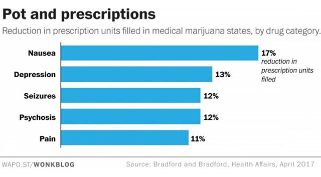 As the @washingtonpost Wonkblog reports, a Health Affairs study last year shows that less prescriptions for pharmaceuticals are getting filled in states that have passed medical marijuana laws.  It's no wonder that the pharmaceutical industry is such a reliable funder of anti-legalization efforts across the country, even as more states and localities are loosening restrictions on cannabis... #medicalmarijuana #mmj #legalizeit #legitimize #legislate #medicalcannabis #bigpharma