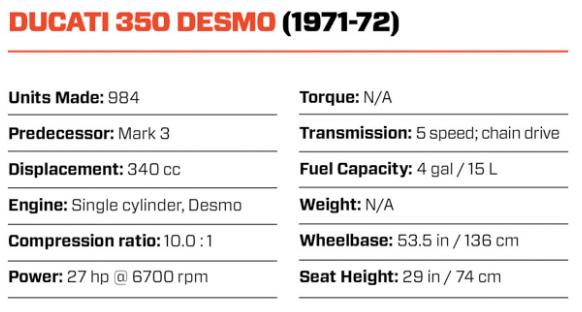 Ducati 350 Desmo specs