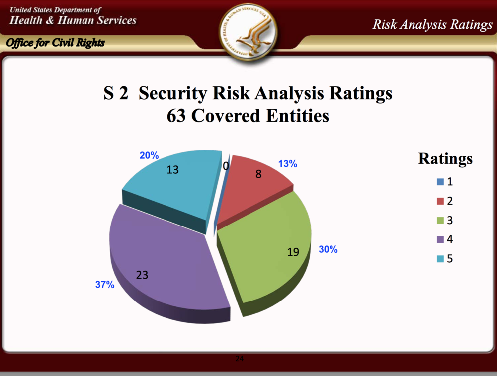 Risk analysis Pie chart percents.png