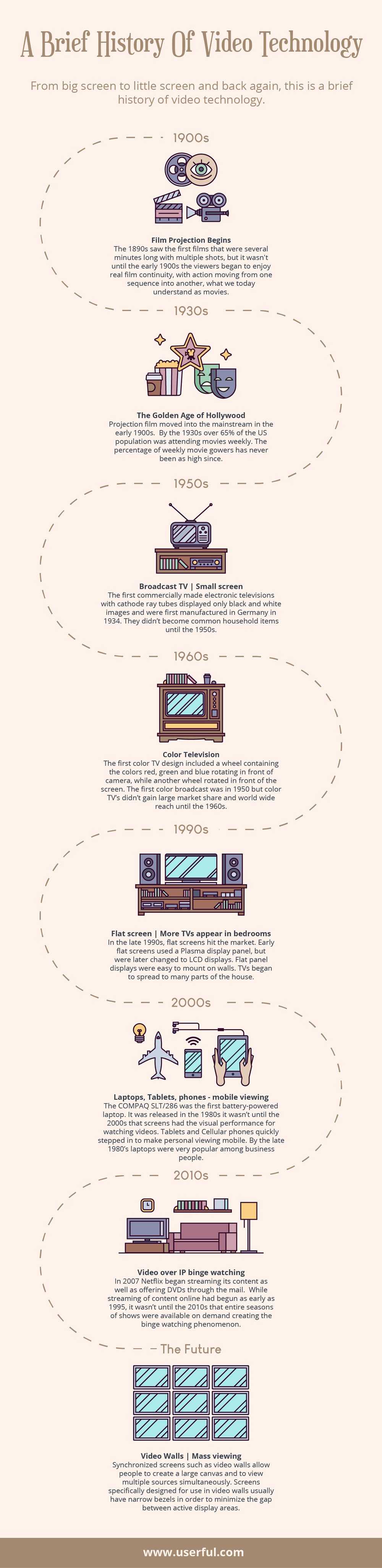 brief history of video technoloy infographic-timeline handzaround.jpg