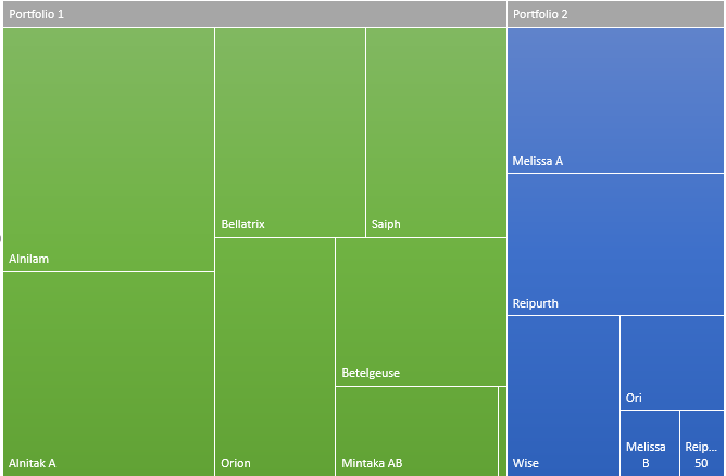 Treemap visualization of two project portfolios