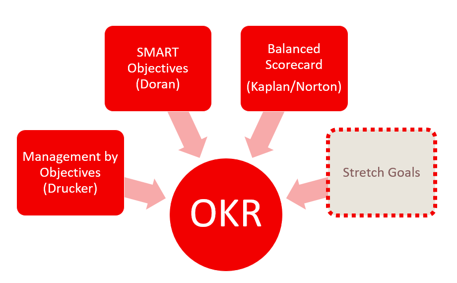 The History and Origins of OKR - Objectives and Key Results.