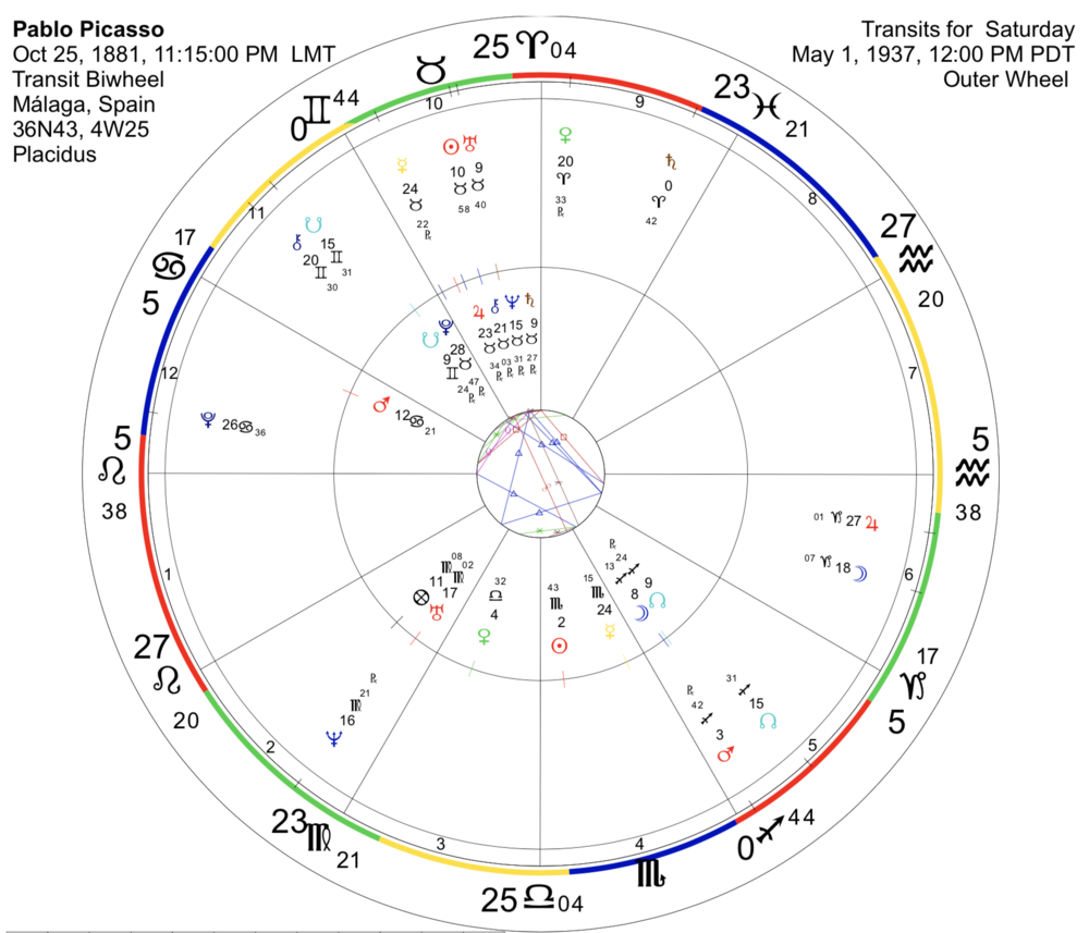 Picasso's birth chart is the inner circle, the outer circle shows transits for May 1, 1937 at noon. Note the 10th House planets (in upper left house). A number of other transits were occurring that day as well stimulating a number of key areas in Picasso's birth chart.