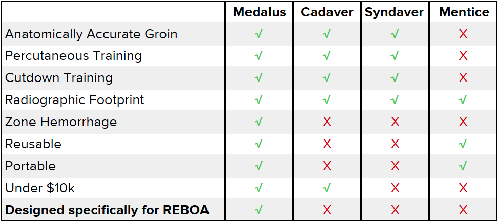 medalus_feature_comparison